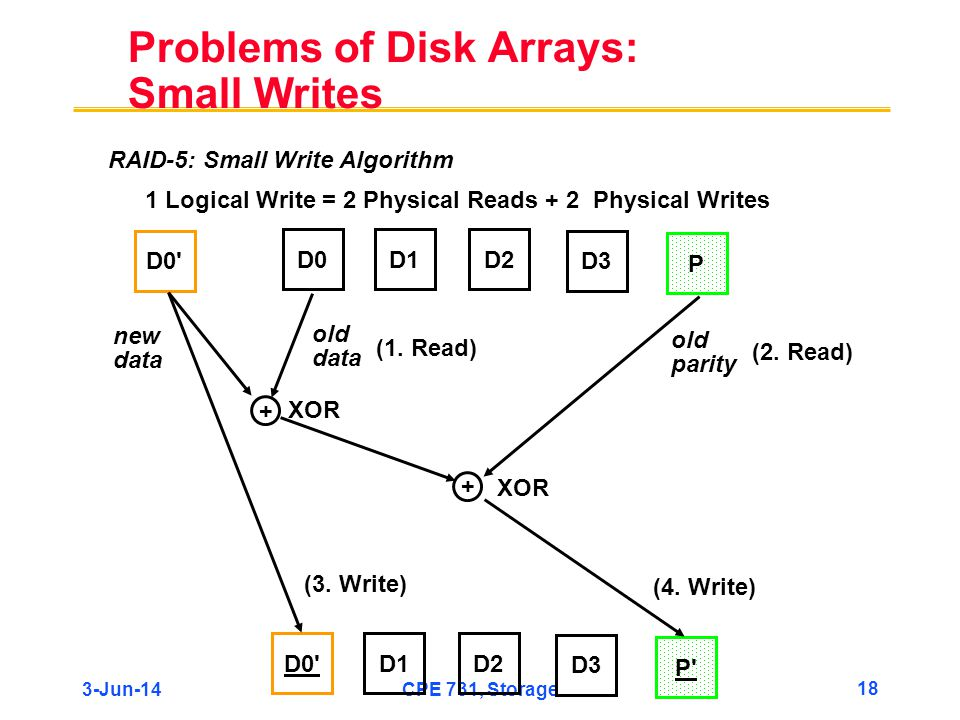 3-Jun-14CPE 731, Storage 18 Problems of Disk Arrays: Small Writes D0D1D2 D3 P D0' + + D1D2 D3 P' new data old data old parity XOR (1. Read) (2. Read)