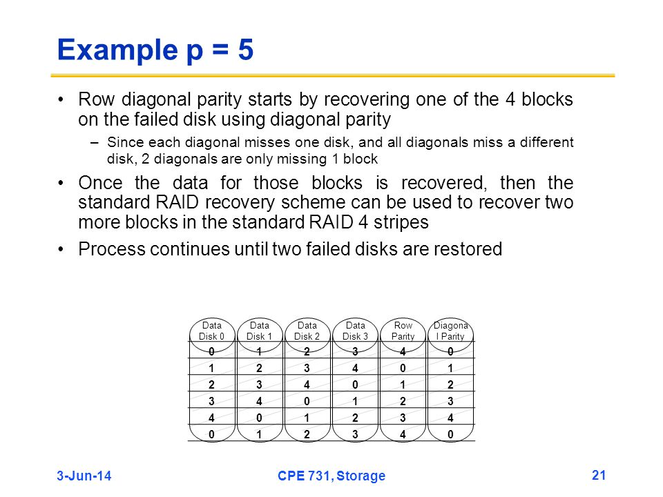 3-Jun-14CPE 731, Storage 21 Example p = 5 Row diagonal parity starts by recovering one of the 4 blocks on the failed disk using diagonal parity –Since