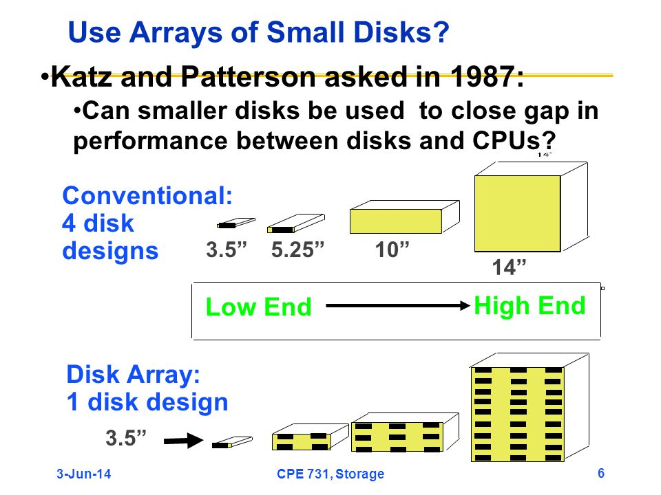 3-Jun-14CPE 731, Storage 6 Use Arrays of Small Disks? 14 105.253.5 Disk Array: 1 disk design Conventional: 4 disk designs Low End High End Katz and Pa