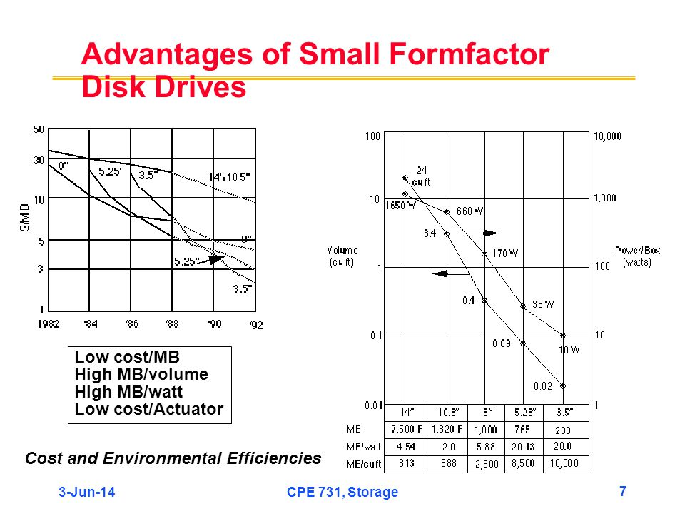 3-Jun-14CPE 731, Storage 7 Advantages of Small Formfactor Disk Drives Low cost/MB High MB/volume High MB/watt Low cost/Actuator Cost and Environmental