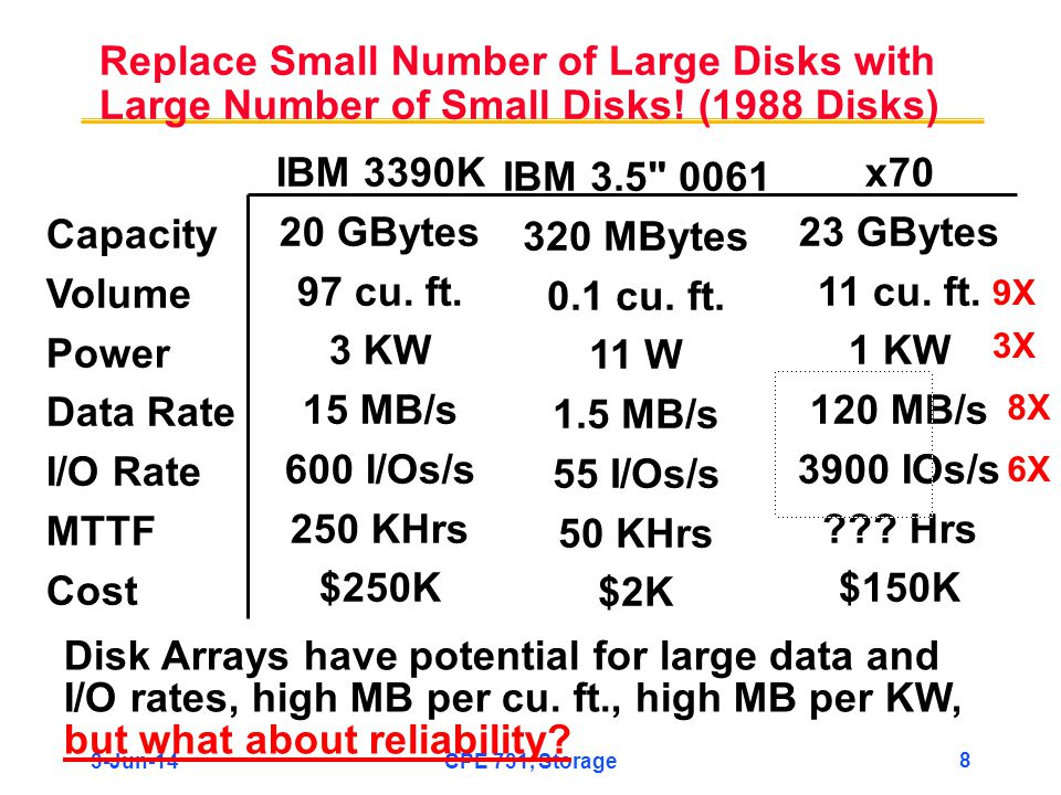 3-Jun-14CPE 731, Storage 8 Replace Small Number of Large Disks with Large Number of Small Disks! (1988 Disks) Capacity Volume Power Data Rate I/O Rate