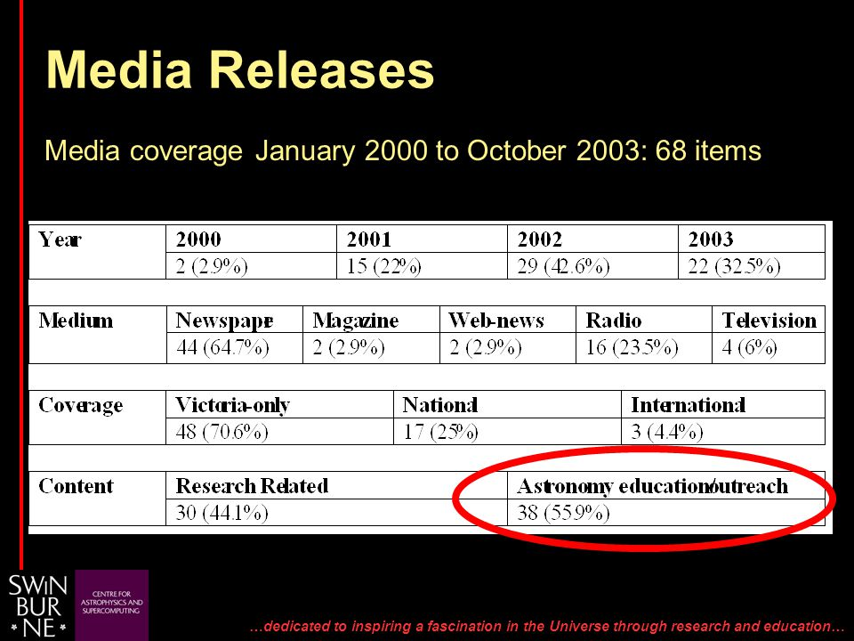 …dedicated to inspiring a fascination in the Universe through research and education… Media Releases Media coverage January 2000 to October 2003: 68 items