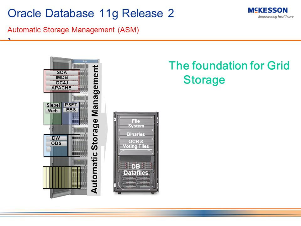 Oracle Database 11g Release 2 Automatic Storage Management (ASM) ` The foundation for Grid Storage Siebel Web PSFT DW ODS SOA IMDB OC4J APACHE EBS DB Datafiles OCR & Voting Files Binaries File System Automatic Storage Management