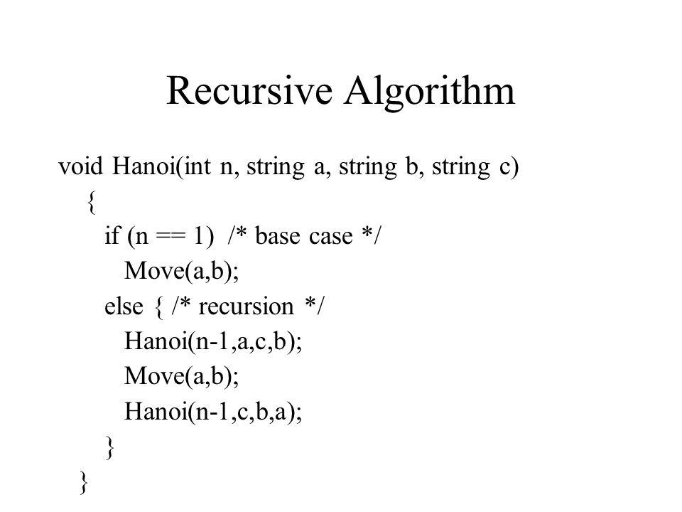 Recursive Algorithm void Hanoi(int n, string a, string b, string c) { if (n == 1) /* base case */ Move(a,b); else { /* recursion */ Hanoi(n-1,a,c,b);