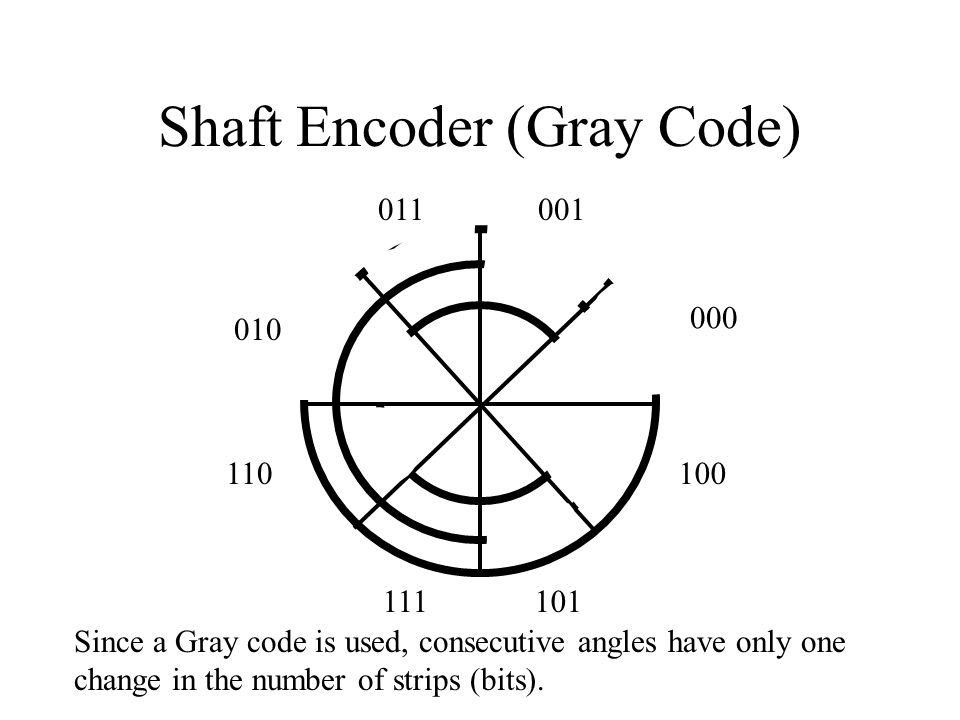 Shaft Encoder (Gray Code) 000 001011 010 110 111101 100 Since a Gray code is used, consecutive angles have only one change in the number of strips (bi
