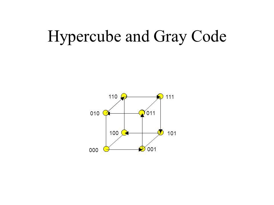 Hypercube and Gray Code 000 001 101 100 010 011 110 111