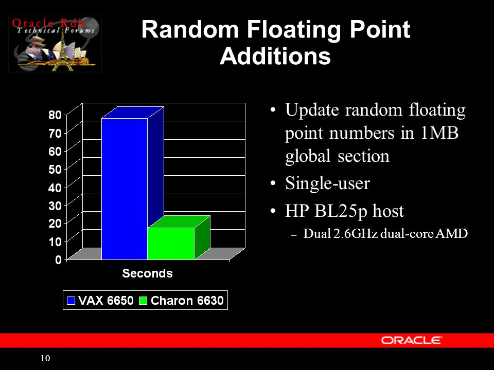 10 Random Floating Point Additions Update random floating point numbers in 1MB global section Single-user HP BL25p host – Dual 2.6GHz dual-core AMD