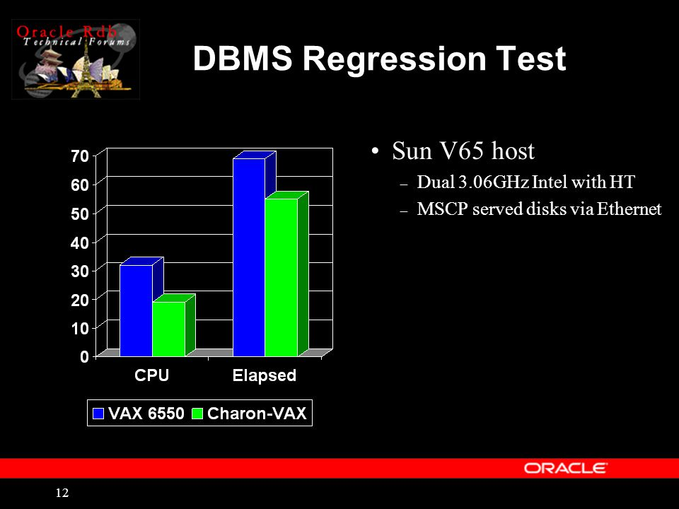 12 DBMS Regression Test Sun V65 host – Dual 3.06GHz Intel with HT – MSCP served disks via Ethernet