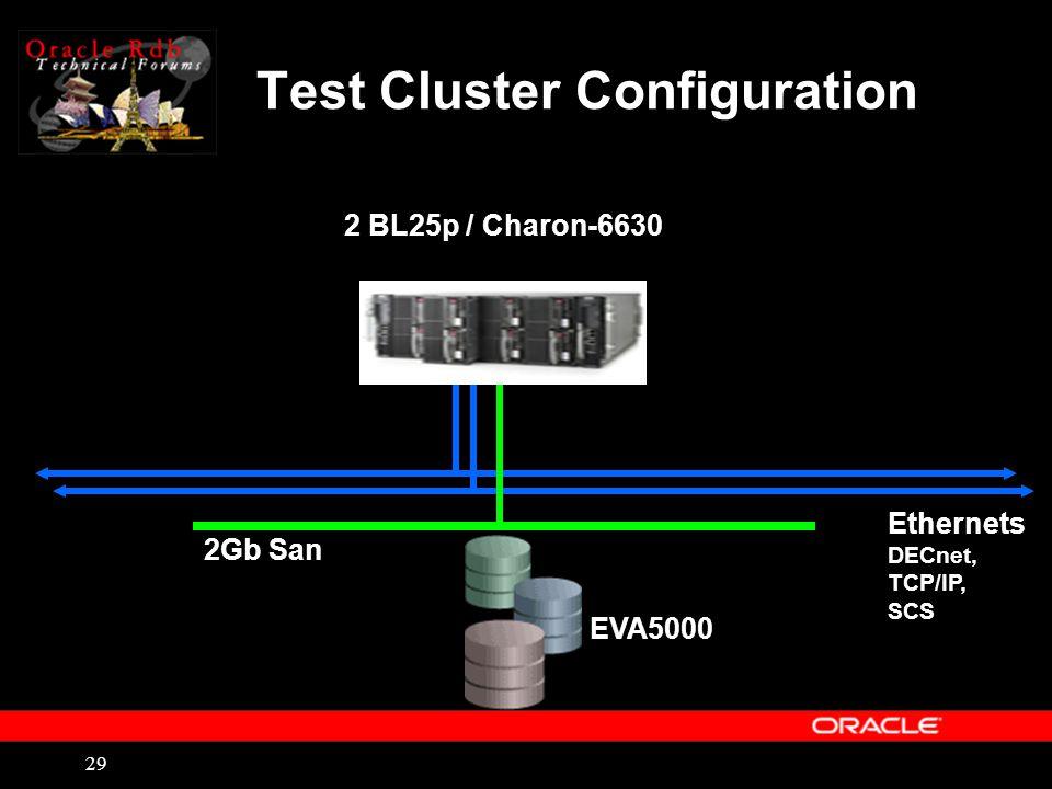 29 Test Cluster Configuration 2 BL25p / Charon-6630 EVA5000 2Gb San Ethernets DECnet, TCP/IP, SCS