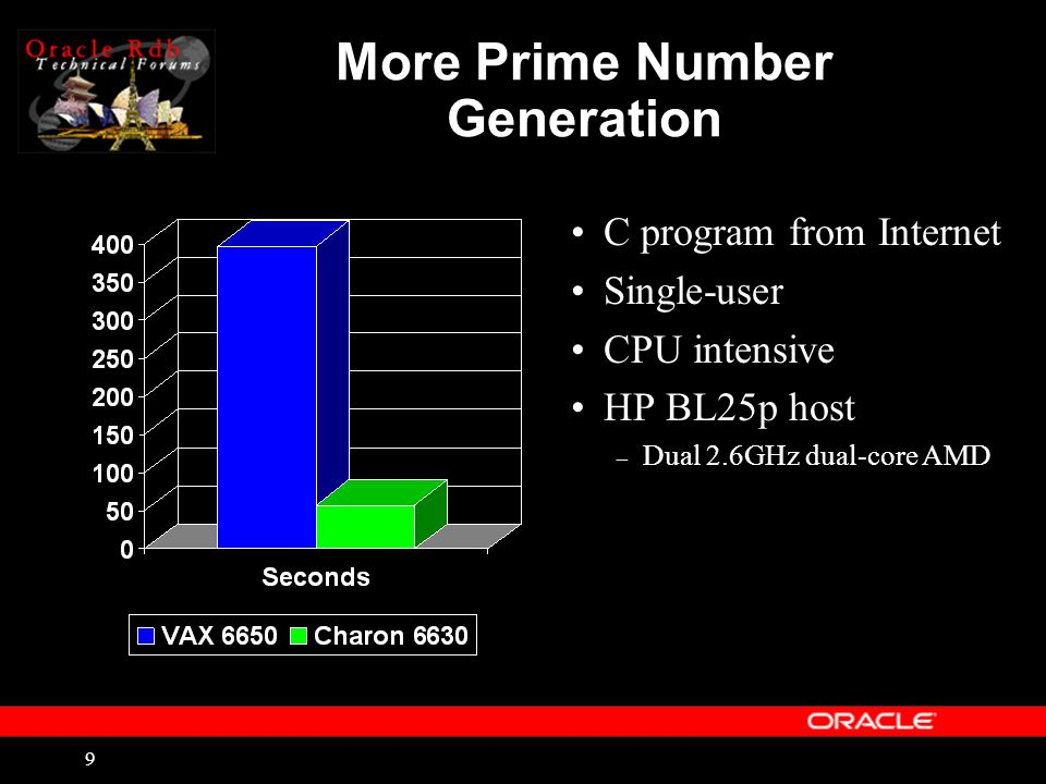 9 More Prime Number Generation C program from Internet Single-user CPU intensive HP BL25p host – Dual 2.6GHz dual-core AMD