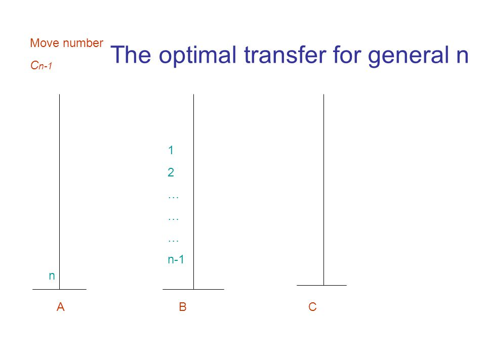 1 2 … n-1 A B C The optimal transfer for general n n Move number C n-1