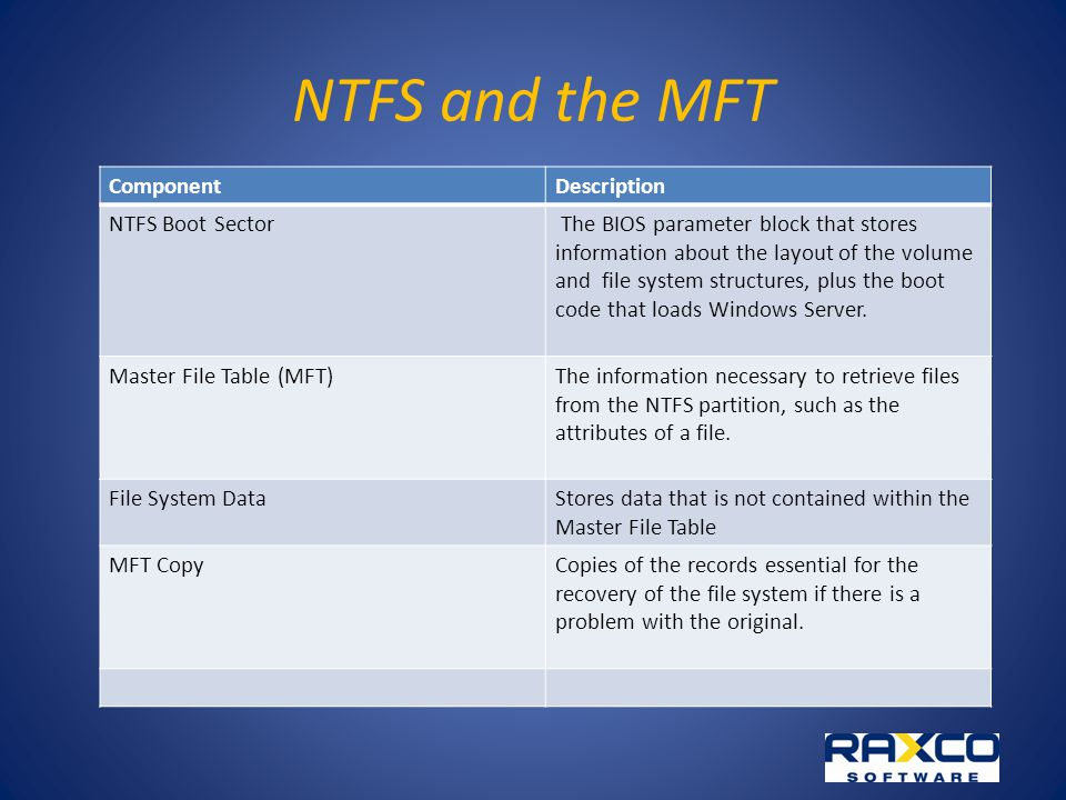 NTFS and the MFT ComponentDescription NTFS Boot Sector The BIOS parameter block that stores information about the layout of the volume and file system structures, plus the boot code that loads Windows Server.