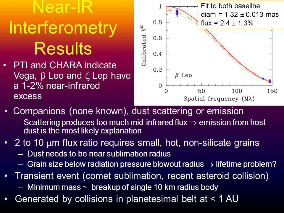 Near-IR Interferometry Results PTI and CHARA indicate Vega, Leo and Lep have a 1-2% near-infrared excess Companions (none known), dust scattering or e