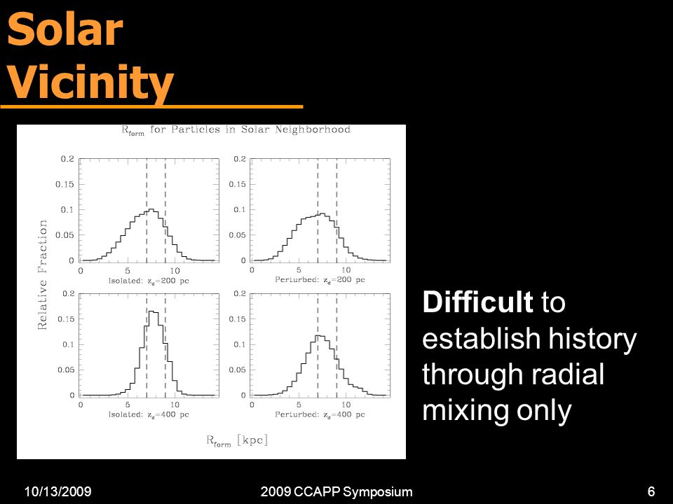 10/13/20092009 CCAPP Symposium6 Solar Vicinity Difficult to establish history through radial mixing only