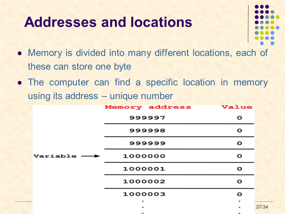 Backing Storage, Memory and Data Representation 37/34 Addresses and locations Memory is divided into many different locations, each of these can store