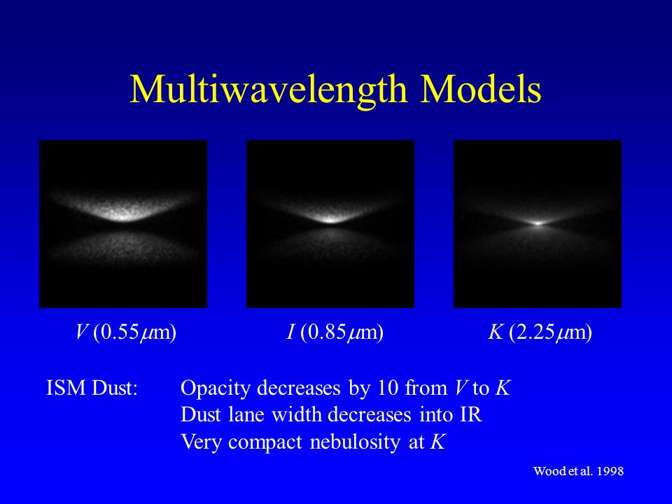 Multiwavelength Models ISM Dust:Opacity decreases by 10 from V to K Dust lane width decreases into IR Very compact nebulosity at K Wood et al.
