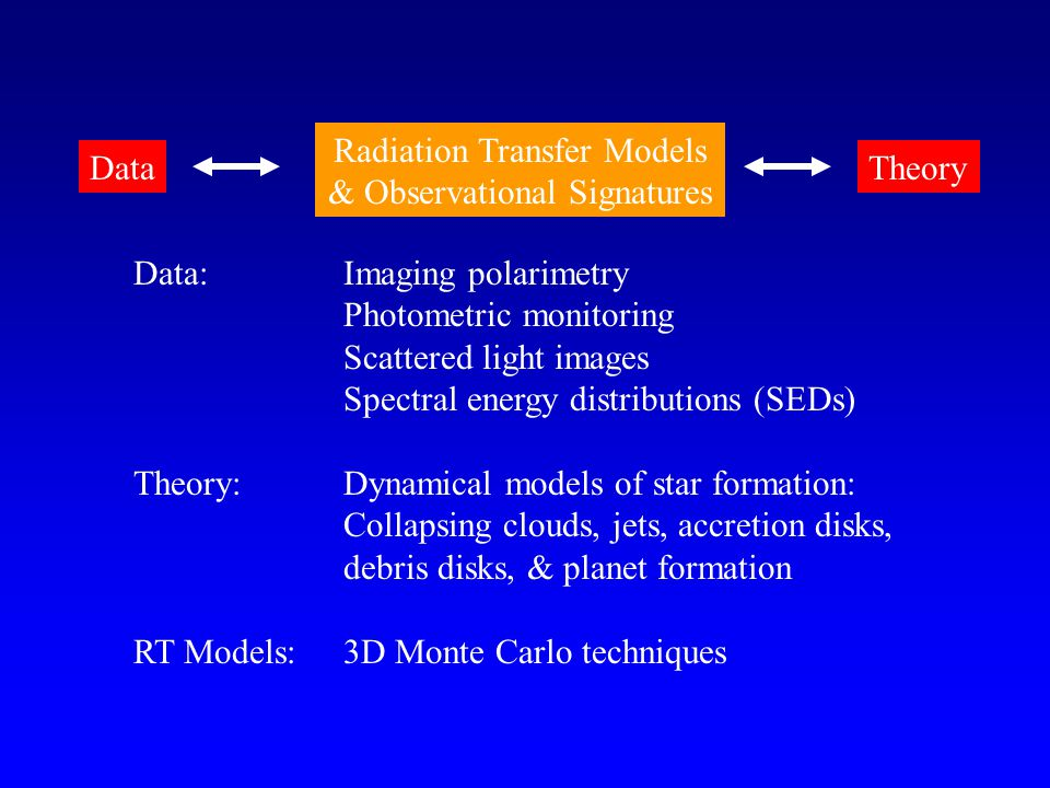 Data:Imaging polarimetry Photometric monitoring Scattered light images Spectral energy distributions (SEDs) Theory:Dynamical models of star formation: Collapsing clouds, jets, accretion disks, debris disks, & planet formation RT Models:3D Monte Carlo techniques DataTheory Radiation Transfer Models & Observational Signatures