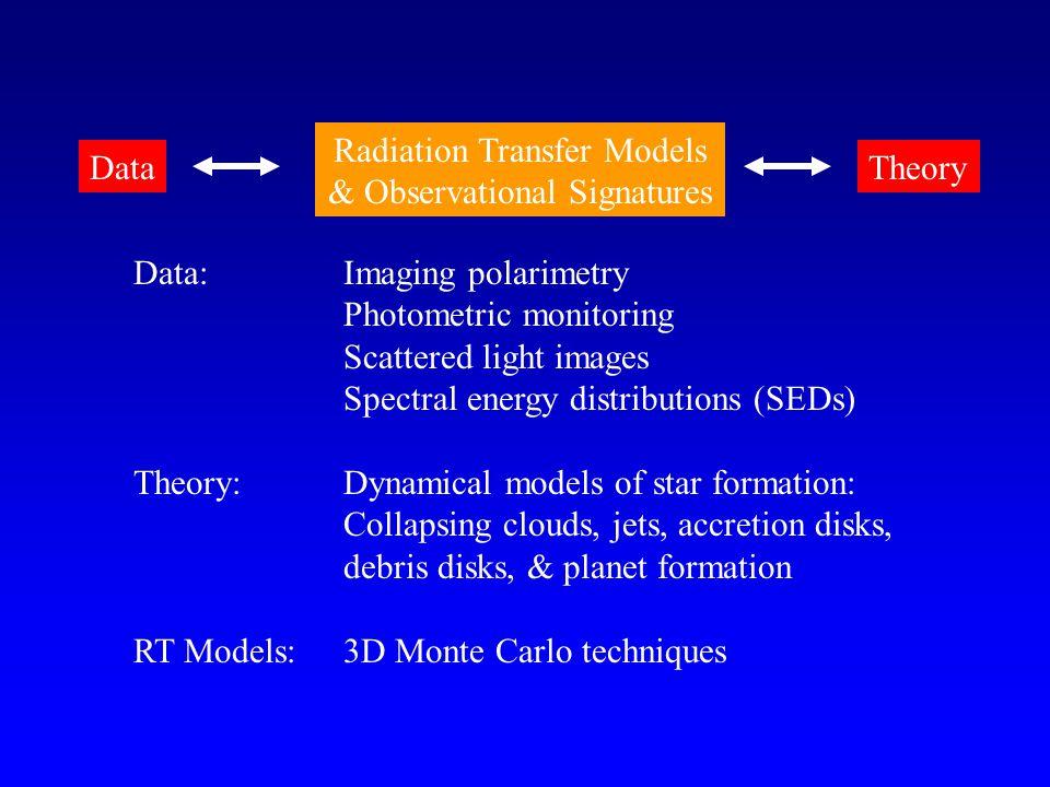 Color Evolution Wood et al. 2001