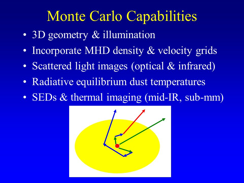 Monte Carlo Capabilities 3D geometry & illumination Incorporate MHD density & velocity grids Scattered light images (optical & infrared) Radiative equilibrium dust temperatures SEDs & thermal imaging (mid-IR, sub-mm)