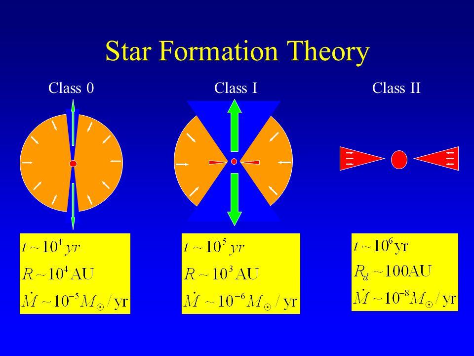 Star Formation: Observations 1 1000 10100 ( m) 1 1000 101001 1000 10100 F Bourke 2001 Padgett et al.