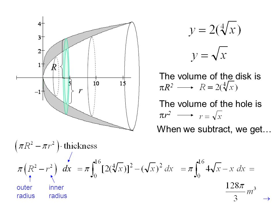 When we subtract, we get… The volume of the disk is R 2 R r The volume of the hole is r 2 outer radius inner radius dx