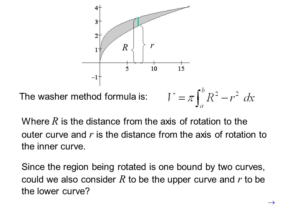 The washer method formula is: Where R is the distance from the axis of rotation to the outer curve and r is the distance from the axis of rotation to the inner curve.