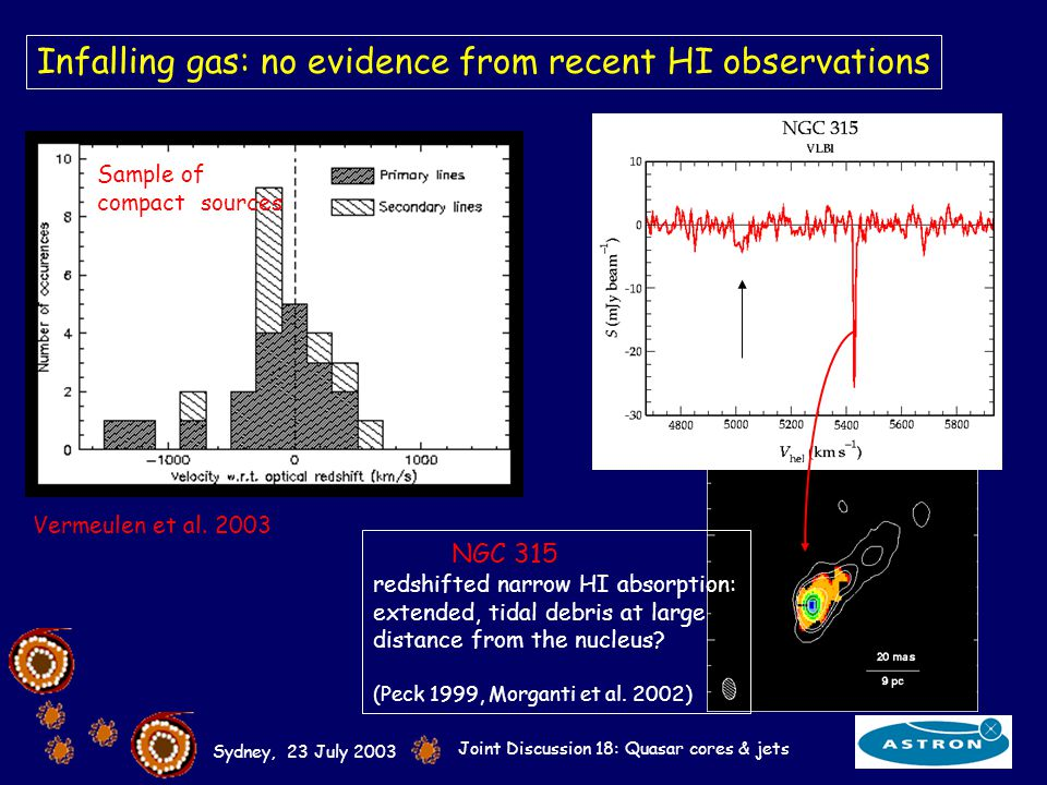 Sydney, 23 July 2003 Joint Discussion 18: Quasar cores & jets Infalling gas: no evidence from recent HI observations NGC 315 redshifted narrow HI absorption: extended, tidal debris at large distance from the nucleus.