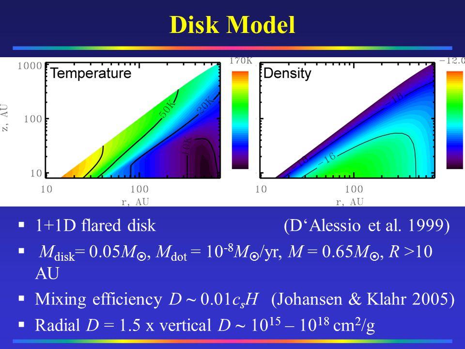 Disk Model §1+1D flared disk (DAlessio et al. 1999) M disk = 0.05M, M dot = 10 -8 M /yr, M = 0.65M, R >10 AU Mixing efficiency D ~ 0.01c s H (Johansen