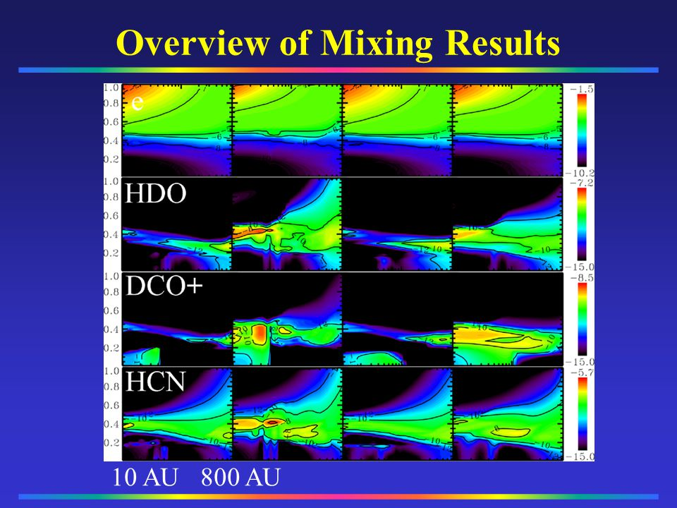 Overview of Mixing Results 10 AU 800 AU