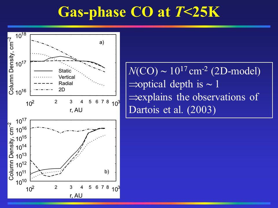 N(CO) ~ 10 17 cm -2 (2D-model) optical depth is ~ 1 explains the observations of Dartois et al. (2003) Gas-phase CO at T<25K