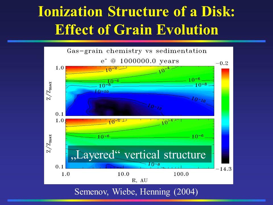 Semenov, Wiebe, Henning (2004) Layered vertical structure Ionization Structure of a Disk: Effect of Grain Evolution