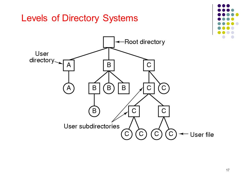 17 Levels of Directory Systems