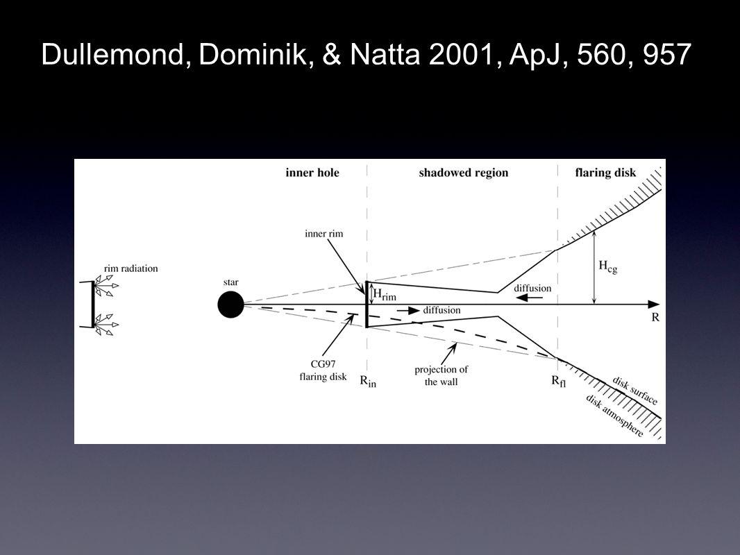 Dullemond, Dominik, & Natta 2001, ApJ, 560, 957