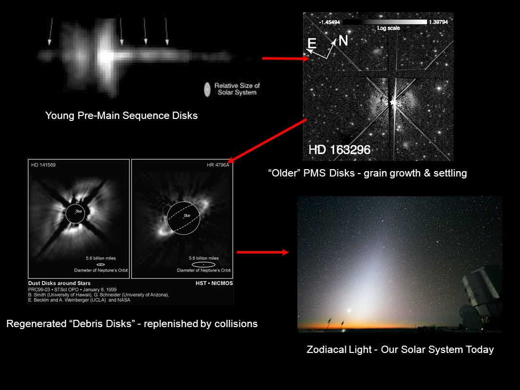 Young Pre-Main Sequence Disks Regenerated Debris Disks - replenished by collisions Older PMS Disks - grain growth & settling Zodiacal Light - Our Solar System Today