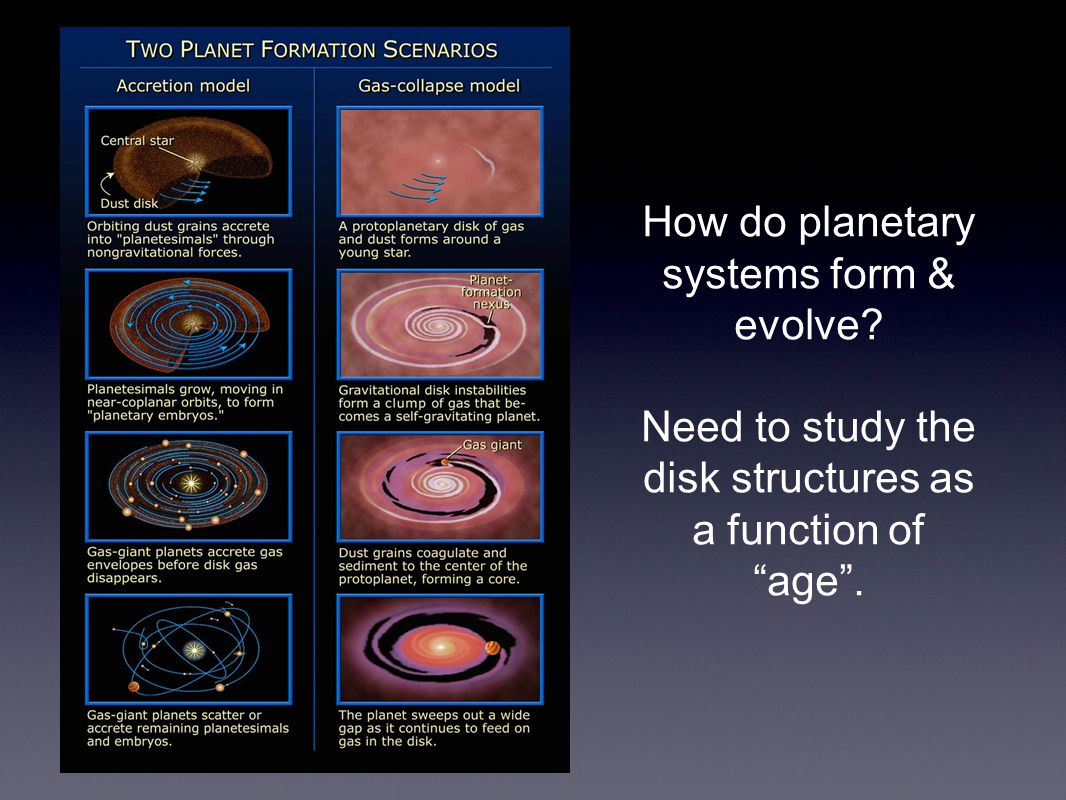 How do planetary systems form & evolve Need to study the disk structures as a function of age.