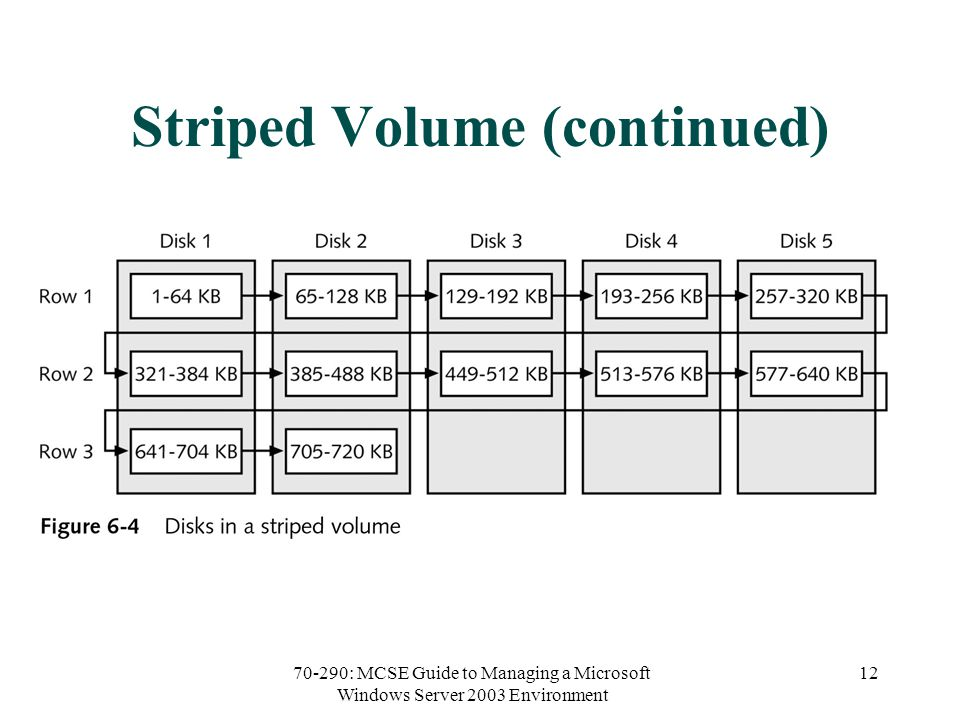 70-290: MCSE Guide to Managing a Microsoft Windows Server 2003 Environment 12 Striped Volume (continued)