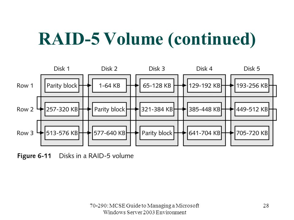 70-290: MCSE Guide to Managing a Microsoft Windows Server 2003 Environment 28 RAID-5 Volume (continued)