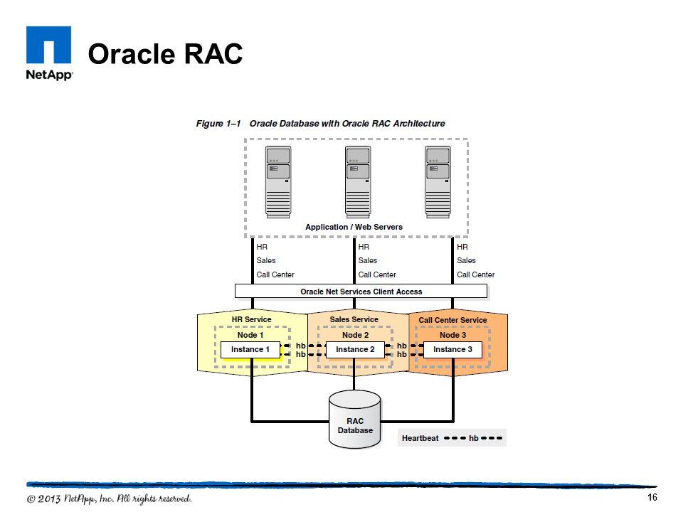Oracle RAC 16