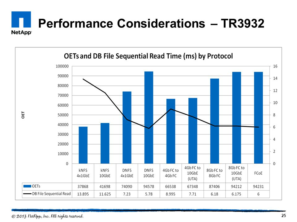 Performance Considerations – TR3932 25