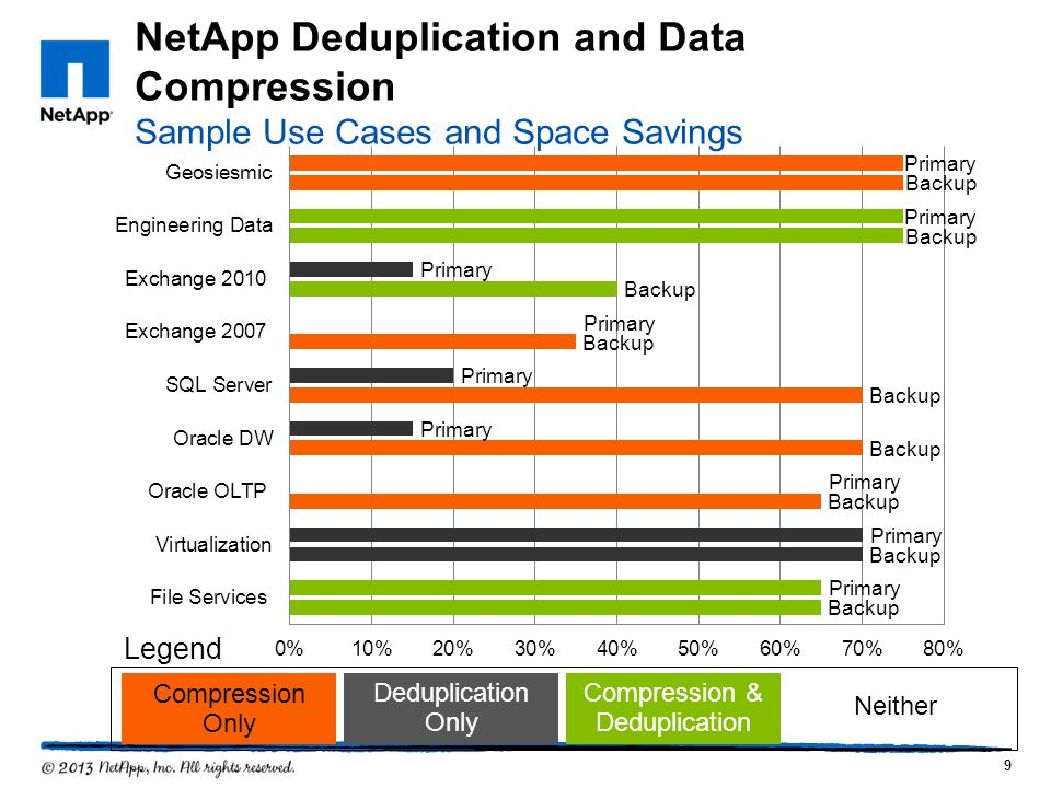 NetApp Deduplication and Data Compression Sample Use Cases and Space Savings 9 Legend Compression & Deduplication Deduplication Only Compression Only Neither
