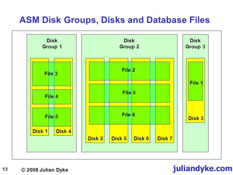 © 2008 Julian Dyke juliandyke.com 13 ASM Disk Groups, Disks and Database Files Disk Group 1 Disk 1Disk 4 Disk Group 2 Disk 2Disk 5Disk 6Disk 7 Disk 3 Disk Group 3 File 1 File 2 File 3 File 4 File 5 File 6