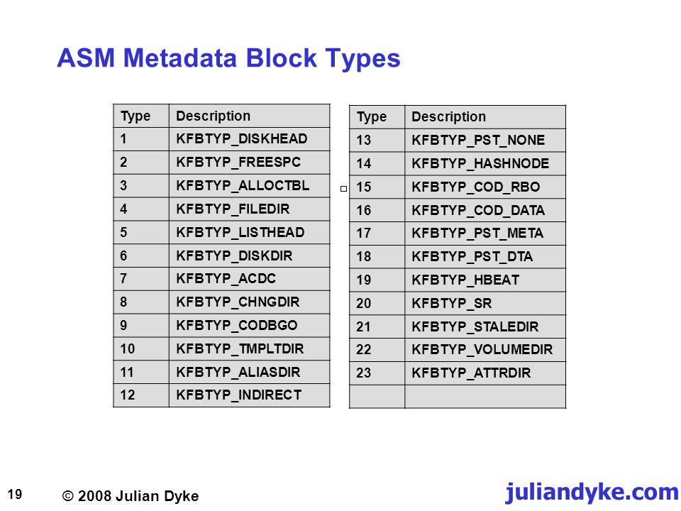 © 2008 Julian Dyke juliandyke.com 19 ASM Metadata Block Types TypeDescription 1KFBTYP_DISKHEAD 2KFBTYP_FREESPC 3KFBTYP_ALLOCTBL 4KFBTYP_FILEDIR 5KFBTYP_LISTHEAD 6KFBTYP_DISKDIR 7KFBTYP_ACDC 8KFBTYP_CHNGDIR 9KFBTYP_CODBGO 10KFBTYP_TMPLTDIR 11KFBTYP_ALIASDIR 12KFBTYP_INDIRECT TypeDescription 13KFBTYP_PST_NONE 14KFBTYP_HASHNODE 15KFBTYP_COD_RBO 16KFBTYP_COD_DATA 17KFBTYP_PST_META 18KFBTYP_PST_DTA 19KFBTYP_HBEAT 20KFBTYP_SR 21KFBTYP_STALEDIR 22KFBTYP_VOLUMEDIR 23KFBTYP_ATTRDIR
