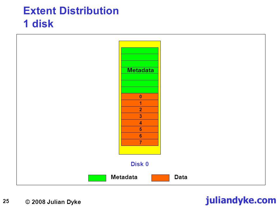© 2008 Julian Dyke juliandyke.com 25 Extent Distribution 1 disk Disk 0 Metadata 01234567 Data