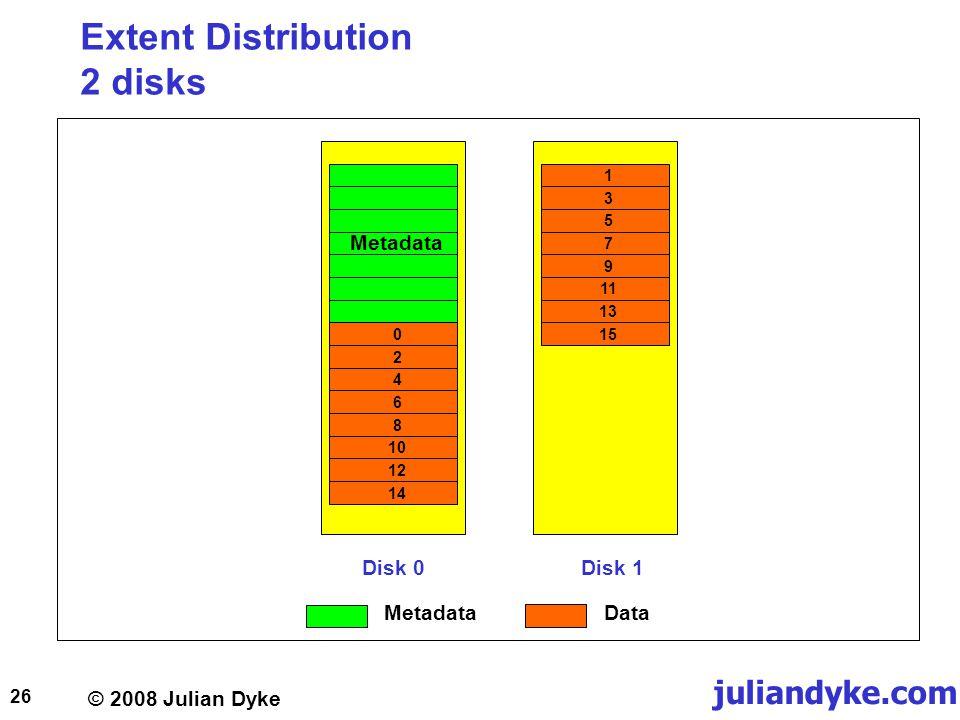 © 2008 Julian Dyke juliandyke.com 26 Extent Distribution 2 disks Disk 0Disk 1 Metadata 0246810121413579111315 MetadataData