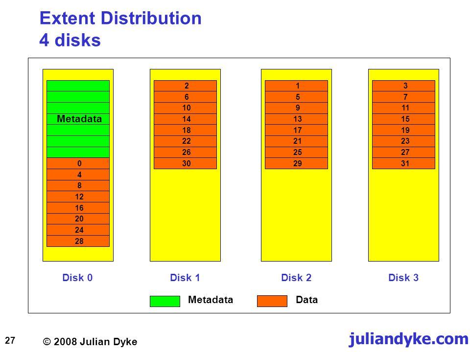 © 2008 Julian Dyke juliandyke.com 27 Extent Distribution 4 disks Disk 0Disk 1Disk 2Disk 3 Metadata 048121620242826101418222630159131721252937111519232731 MetadataData