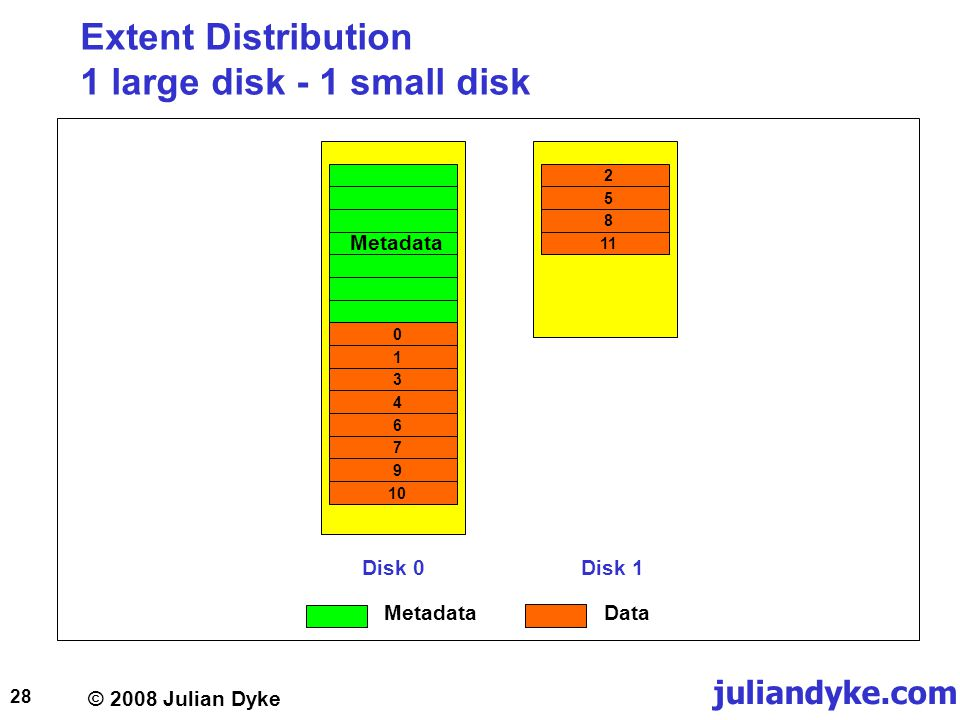 © 2008 Julian Dyke juliandyke.com 28 Extent Distribution 1 large disk - 1 small disk Disk 0Disk 1 Metadata 01346791025811 MetadataData