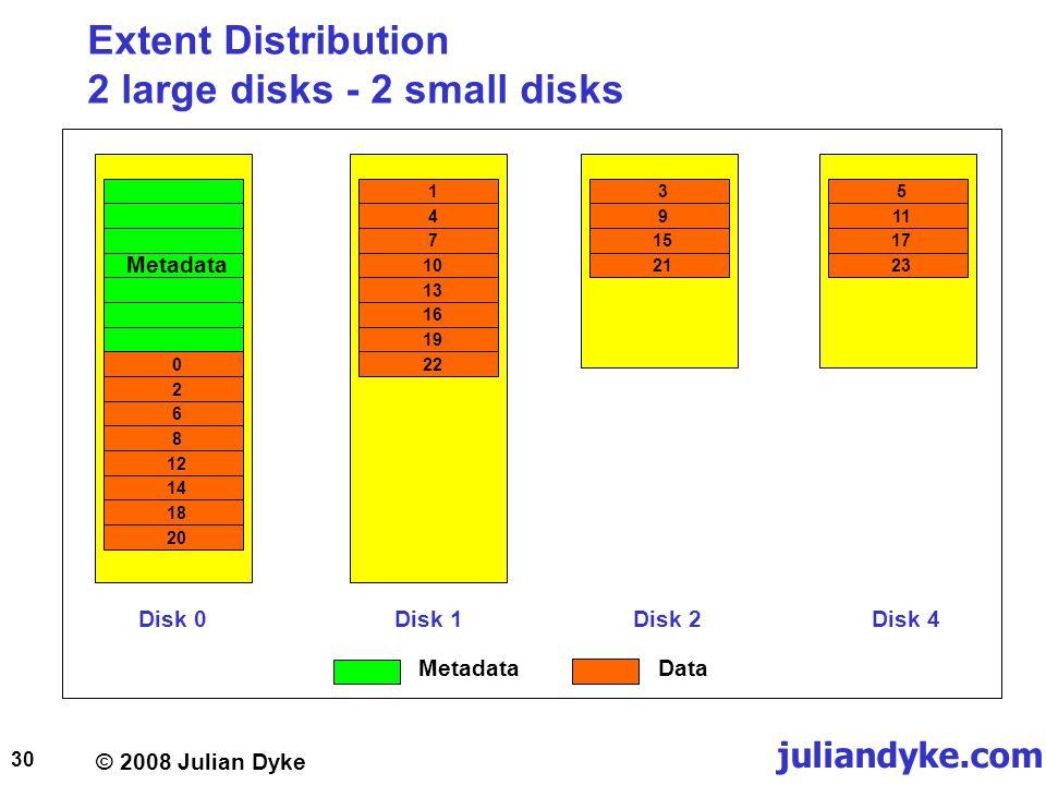 © 2008 Julian Dyke juliandyke.com 30 Extent Distribution 2 large disks - 2 small disks Disk 1Disk 2 391521 Metadata 026812141820 Disk 0Disk 4 14710511172313161922 MetadataData