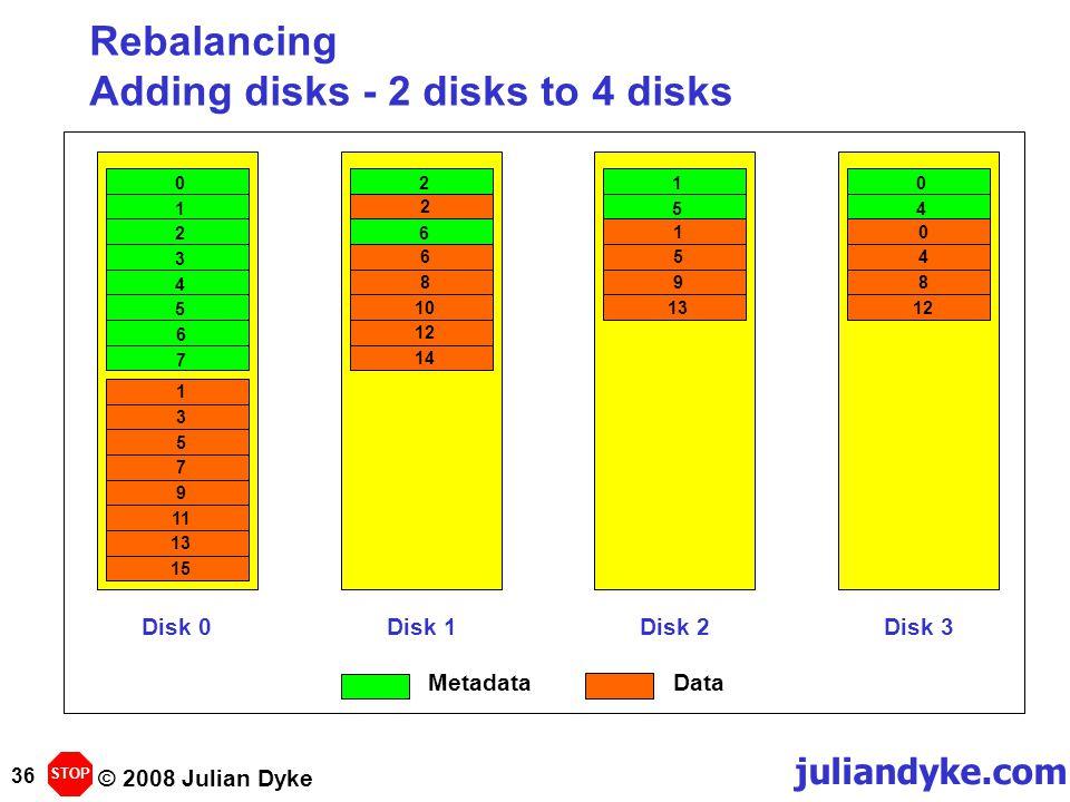 © 2008 Julian Dyke juliandyke.com 36 Rebalancing Adding disks - 2 disks to 4 disks Disk 0Disk 1Disk 2Disk 3 13579111315024681012141591304812 01234567104526 STOP MetadataData
