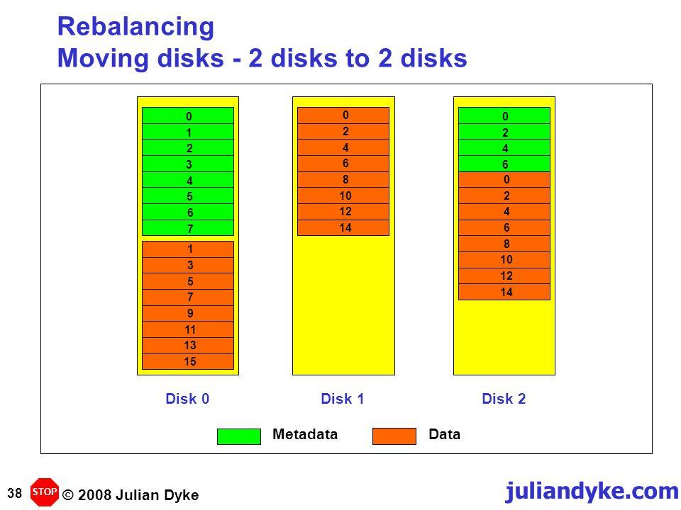 © 2008 Julian Dyke juliandyke.com 38 Rebalancing Moving disks - 2 disks to 2 disks Disk 0Disk 1Disk 2 135791113154681012141062048 012345670426 STOP 201214 MetadataData
