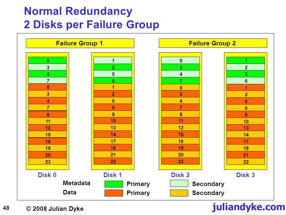 © 2008 Julian Dyke juliandyke.com 48 Normal Redundancy 2 Disks per Failure Group Disk 0Disk 1Disk 2Disk 3 03012312475647562023 Failure Group 1 Failure Group 2 161912150347811182114171013125692219201516111203478232122171813141256910 PrimarySecondary Metadata Data PrimarySecondary